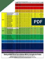 RankingMARATON-23febrero2015