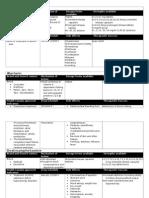 4 drug summary, lab 1, 342