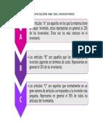 Clasificacion ABC Del Inventario