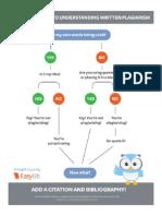 Plagiarism Infograph