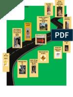autobiography map