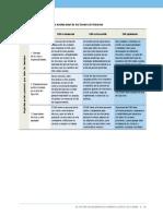 CDG Matriz de Desarrollo Institucional