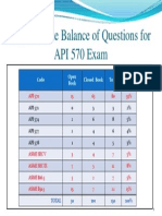 Approximate Balance of Questions for API 570 Exam