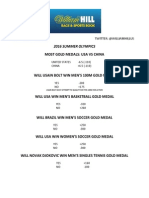 Odds on 2016 Olympics, William Hill U.S.
