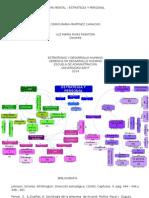 Mapa Mental - Estrategia y Personal