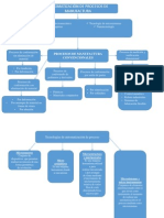 Automatizacion de Procesos de Manufacturas (Cuadro Conceptual)