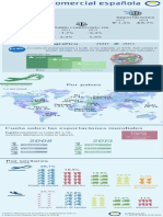 Infografía Balanza Comercial Española
