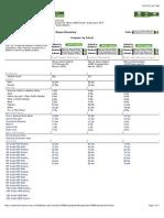 2013/14 Washington State Test Scores comparison of elementary school