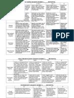 scientific paper presentation rubric
