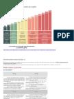 Tabla Comparativa de Niveles de Inglés
