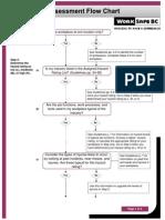 First Aid Assessment Flowchart