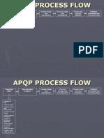 APQP Process Flow