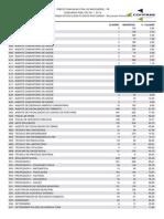Percentual de Candidatos Classificados Por Cargo - Resultado Preliminar_2