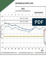 Velocidad del viento mensual en el PNIC
