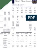 Steel Standards - Equivalence - MP Métal