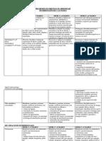 Progresión de Objetivos de Aprendizaje Asignatura Orientación