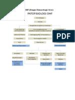 Rizky Referat Dr. Idil (DHF & Kortikosteroid)