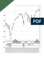 S&P500 Momentum March15