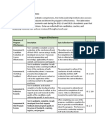 leadership program effectiveness