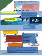 Tecnologia en Negocialización Internacional