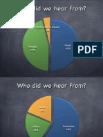 Wiseman and Burch GDC 2015 study
