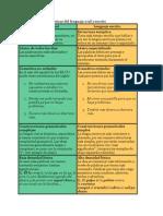 Características Lingüísticas Del Lenguaje Oral y Escrito