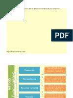 area funcional de empresa