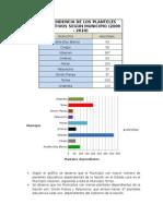Dependencia de Los Planteles Educativos Según Municipio