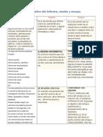 Cuadro Comparativo de Informe, Ensayo y Reseña