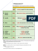 English Grammar Chart - Adverbs of  Frequency