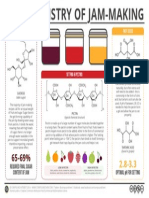 The Chemistry of Jam Making