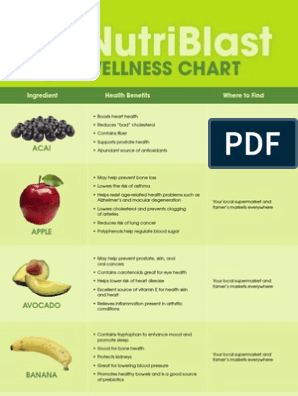 Nutriblast Wellness Chart Copy Fruit Edible Fruits