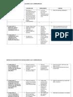 Matriz de Diagnostico de Compromisos 2015