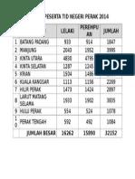 Analisa Peserta Tid Negeri Perak 2014