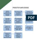 Proceso Productivo Planta de Biogás