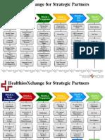 Value to Strategic Partners1