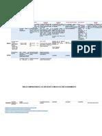 Tabla Comparativa de Los Diferentes Modos de Direccionamiento