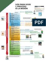 Proceso de La Mision IAFCJ