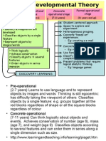 Ict Learning Theory