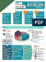 2013 Economic Impact