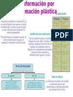 Conformación Por Deformación Plástica(Silvia Ropero)