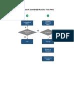 Diagrama de Flujo de Pmol