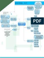 Ciclo de vida de los proyectos de TI.