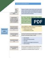 Introducción a la gestión De servicios de TI