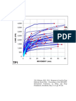 Fellenius Response to load for four different bored piles.pdf
