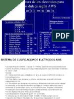 Clasificacion de Elctrodos