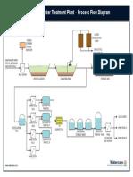 WWTP Process Diagram
