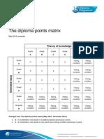 diploma points matrix