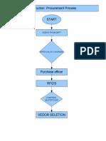 Construction Procurement Process