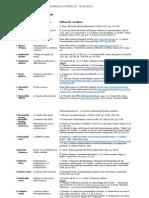 Logica e Argomentazione Giuridica - Bibliografie per le relazioni